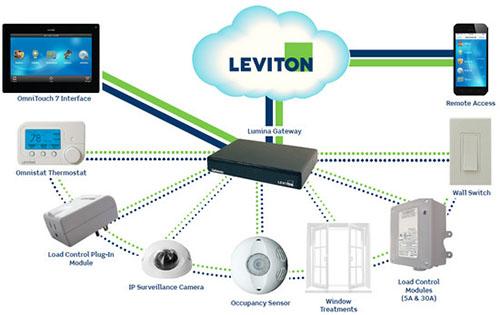 leviton-home-automation-Dubai